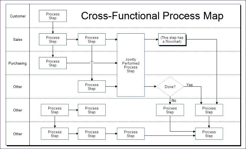 Flowchart Template Excel Lovely Cross Functional Process Map Swim Lane Diagram Picktaz Com Editor Flow Chart Template Process Map Process Flow Chart Template