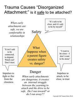 Attachment flipchart graphic by janina fisher phd psychological disorders hawaiirehab hawaiiislandrecovery also rh pinterest
