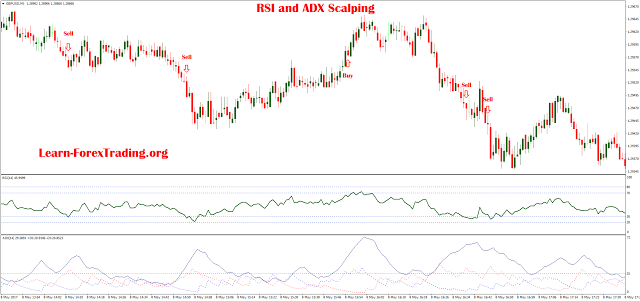 RSI and ADX Scalping | Forex