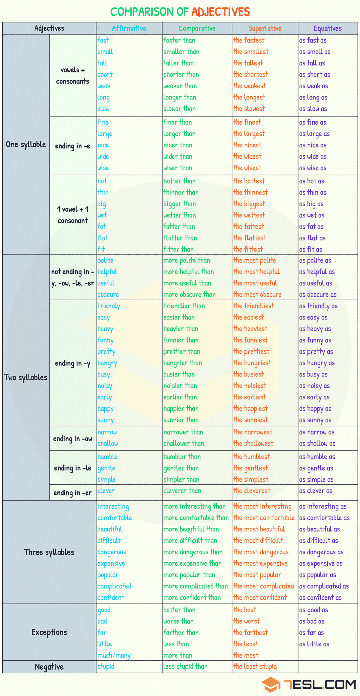 Comparison Of Adjectives Comparative And Superlative