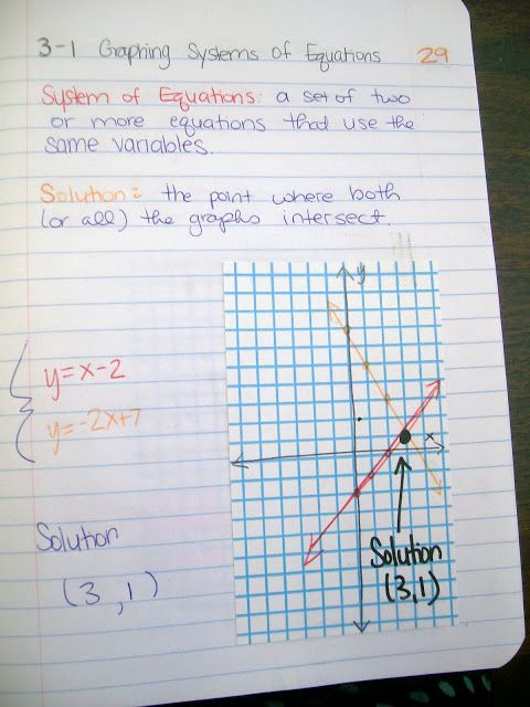 Graphing Systems of Equations My Interactive Notebook Pages - graph paper word