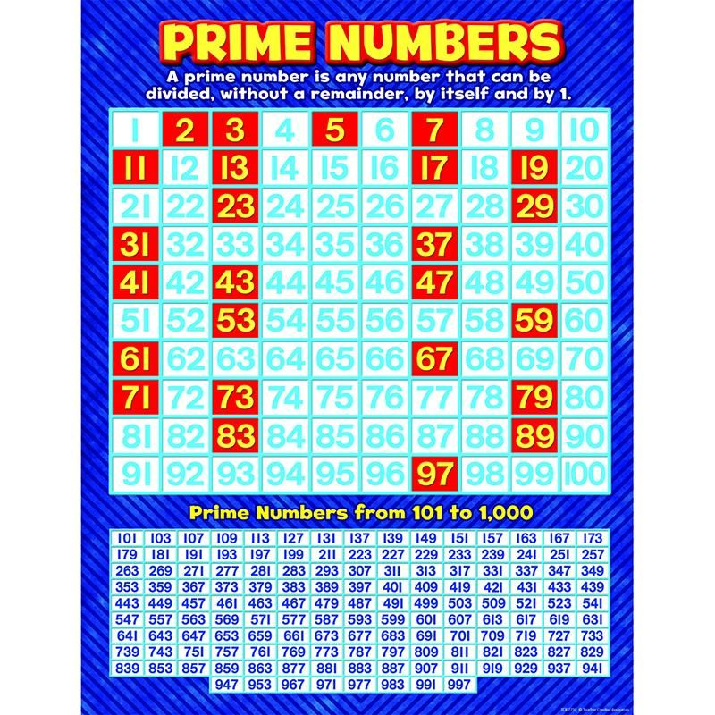 Prime numbers chart Prime numbers, Number chart and Charts - prime number chart