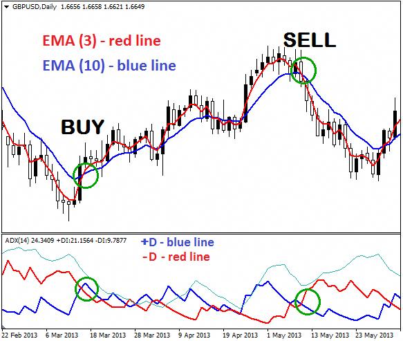 2 EMAs+ADX Trading System #RenkoChartsAndTrading