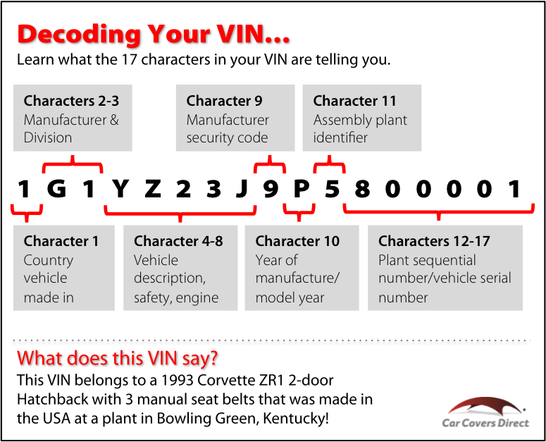 Decoding Your Vehicle S Vin Vehicle Identification Number Vin