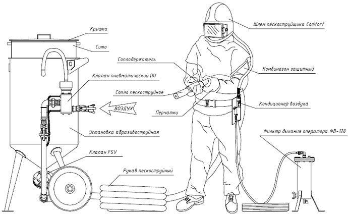 Как сделать пескоструйный аппарат для гаража своими руками ...