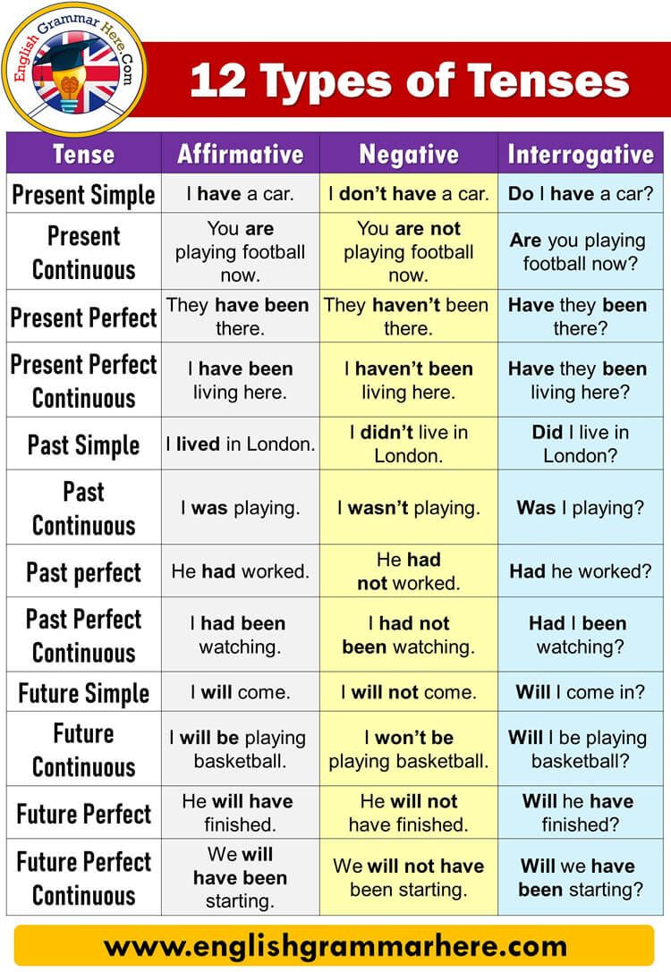 12 Types Of Tenses With Examples And Formula Tense Affirmative Present Simple I Have A Car English Grammar English Grammar Exercises English Vocabulary Words [ 1087 x 750 Pixel ]