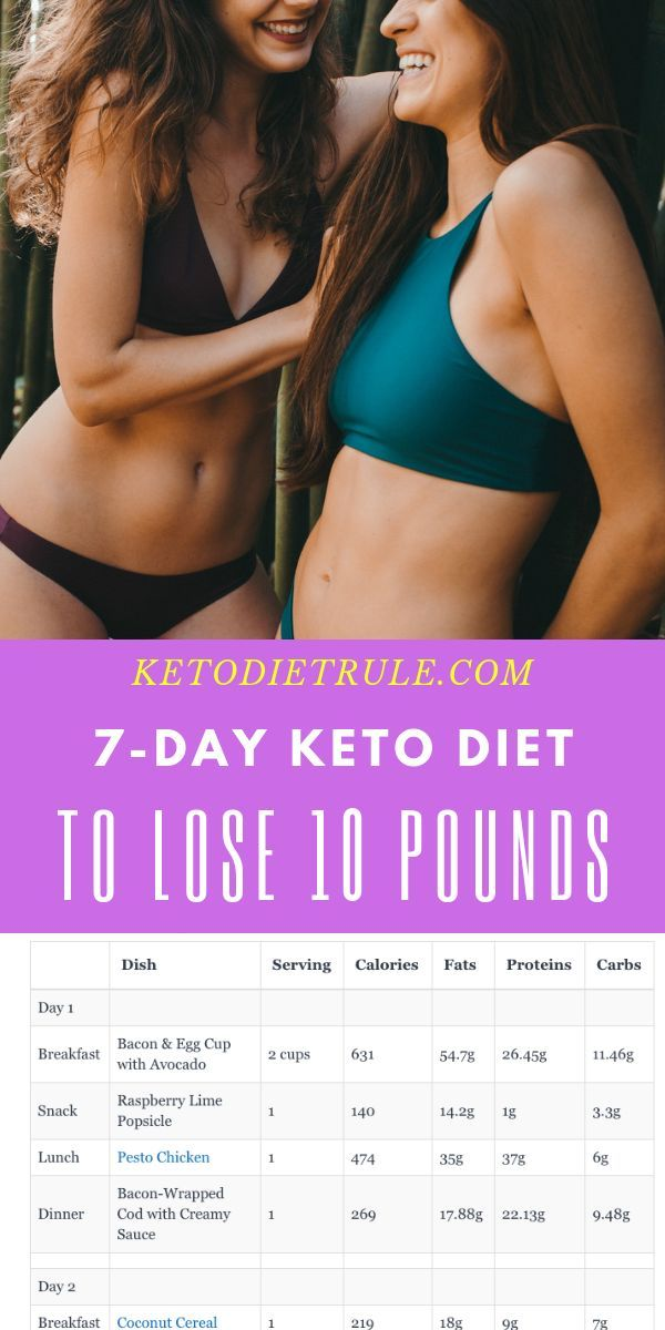 Keto Weight Loss – How to Lose 10 Pounds in a Week on Keto – Keto Diet – #Diet #…
