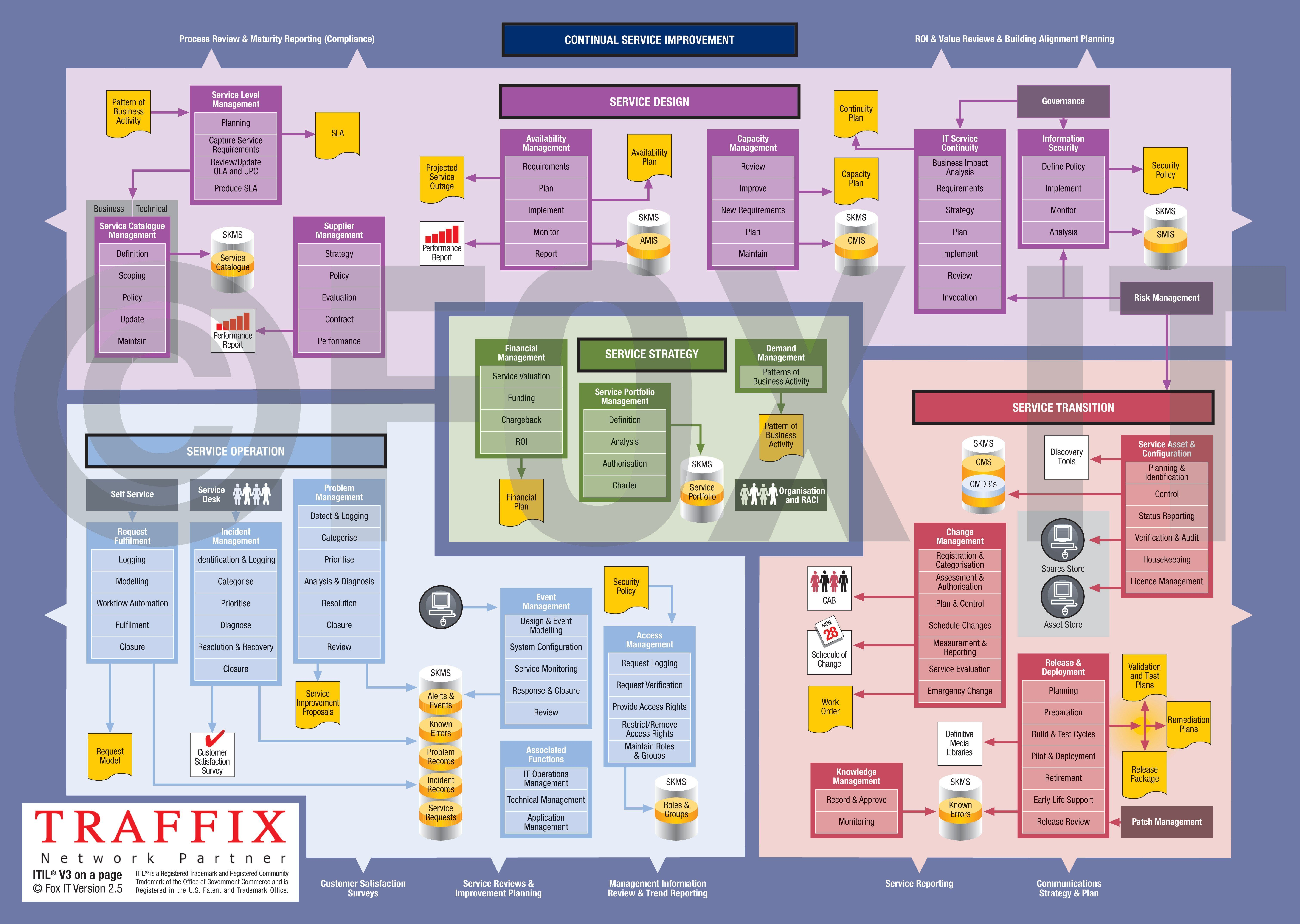 pin by phyllisia taylor on itil technology infrastructure, service ITIL Documentation Standards itil nice lay out of itil let us help you improve your operational\u2026