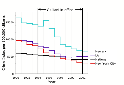 Giuliani crime rate - Mayoralty of Rudy Giuliani - Wikipedia, the free encyclopedia
