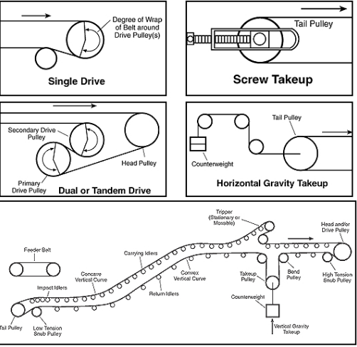 Conveyor System Components And Accessories By Hic International Conveyor System Conveyor Tandem