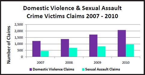 """Bar chart: """"Domestic Violence & Sexual Assault Crime Victims Claims 2007-2010"""""""