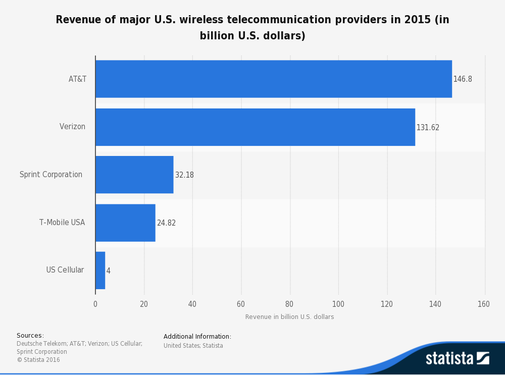 Total revenue of major U.S. wireless