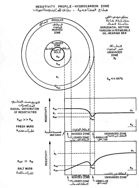 العوامل المؤثرة على قياسات جس الآبار النفطية Diagram