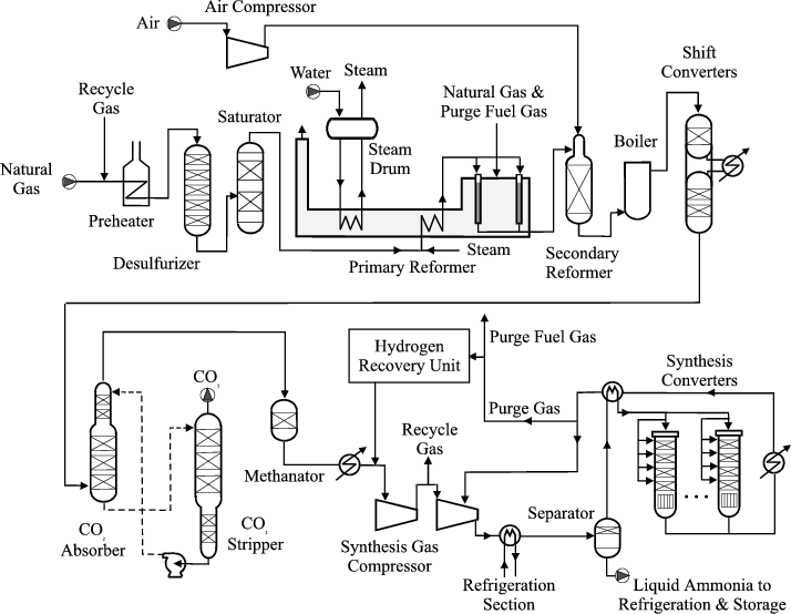 process flow diagram tutorial