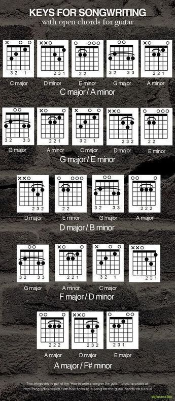 Keys With Open Chords For Writing A Song On The Guitar Guitar Tips