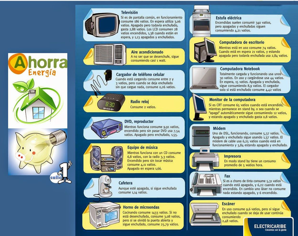 electrodomésticos y consumo energético - Buscar con Google
