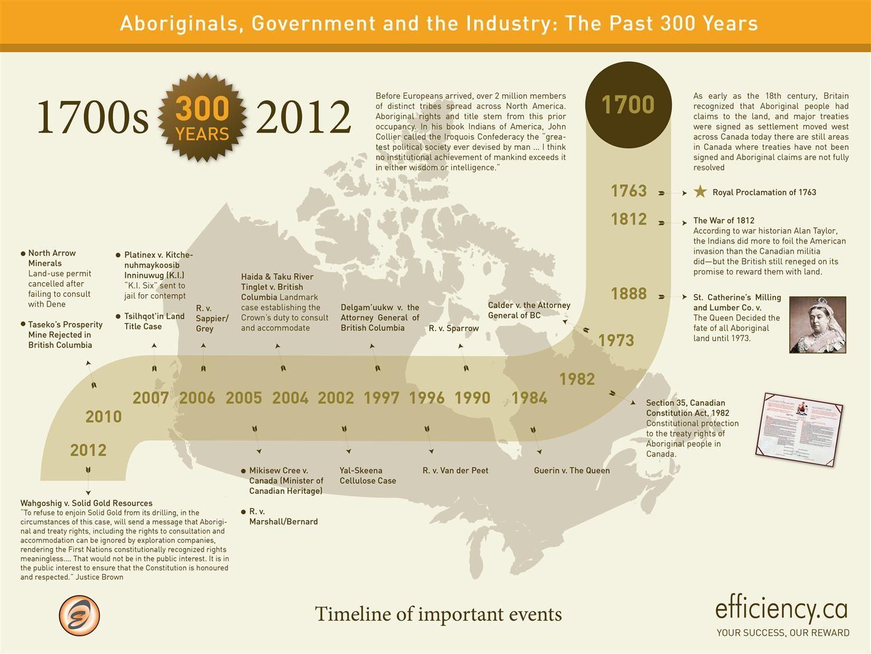 Timeline Graphics Aboriginal