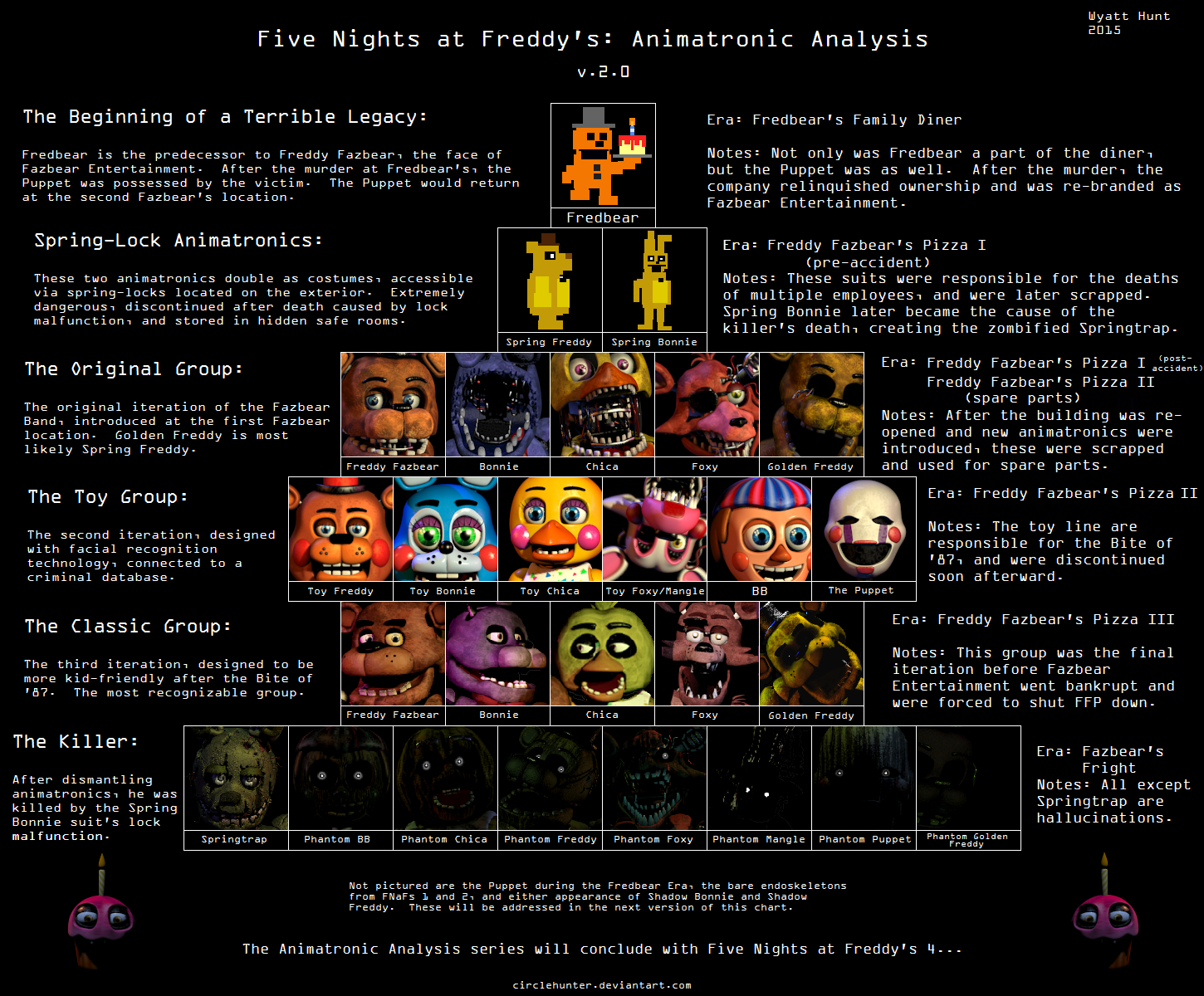 Image Result For Fnaf Timeline By Animatronic