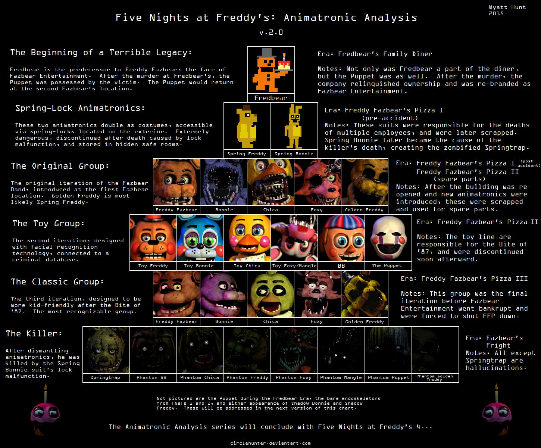 Fnaf 4 Story Line - Fnaf history