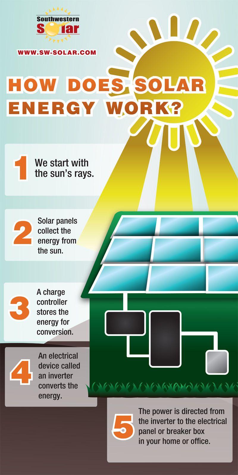 How Solar Energy Works how does solar energy work infographic | solar energy | pinterest