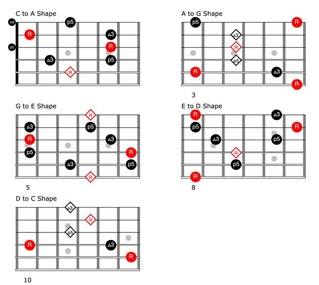 the guitarist u0026 39 s guide to the caged system