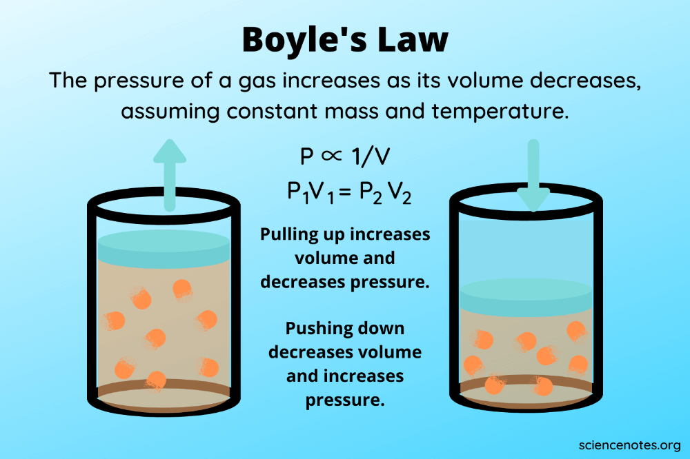 Boyle S Law Definition Formula Example In 2021 Ideal Gas Law Law Anatomy And Physiology