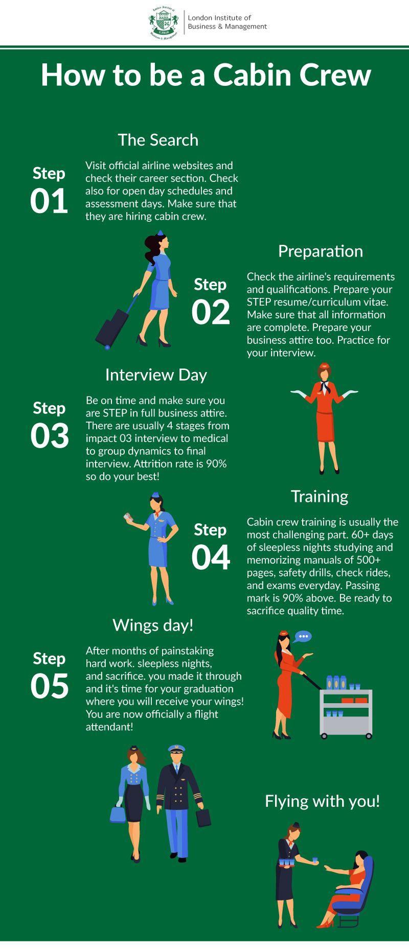Cabin Crew Training Course in 2020 Cabin crew, Cabin
