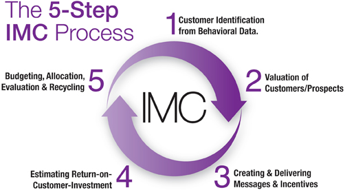 IMC is a strategic marketing process specifically designed to ...