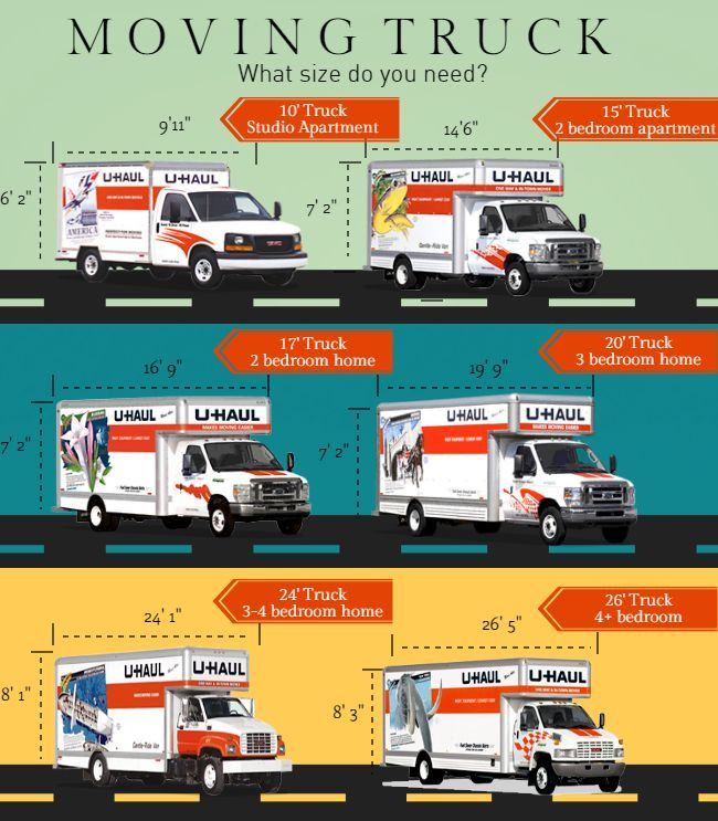 How To Choose The Right Size Moving Truck Rental Moving Insider Moving Truck Moving Truck Rental Uhaul Truck