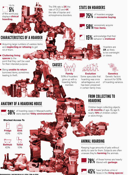 Infographic Of The Day The Psychology Of Hoarders Psychology Clinical Psychology Therapy Counseling