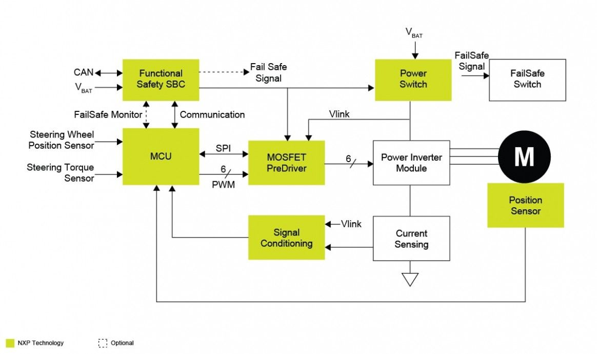 Block Diagram Of Engine Control Unit