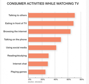 #SocialTV Insights by Sharp COO Anne-Marie Roussel #Blog