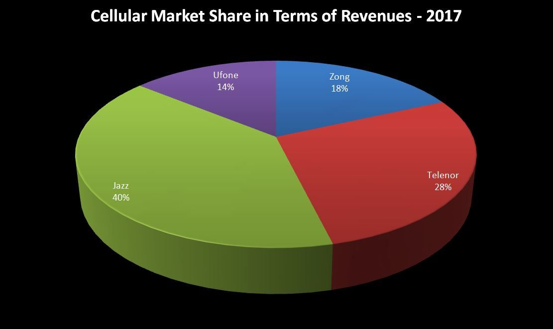 Here S How Much Mobile Companies Made In Revenues Over The Past