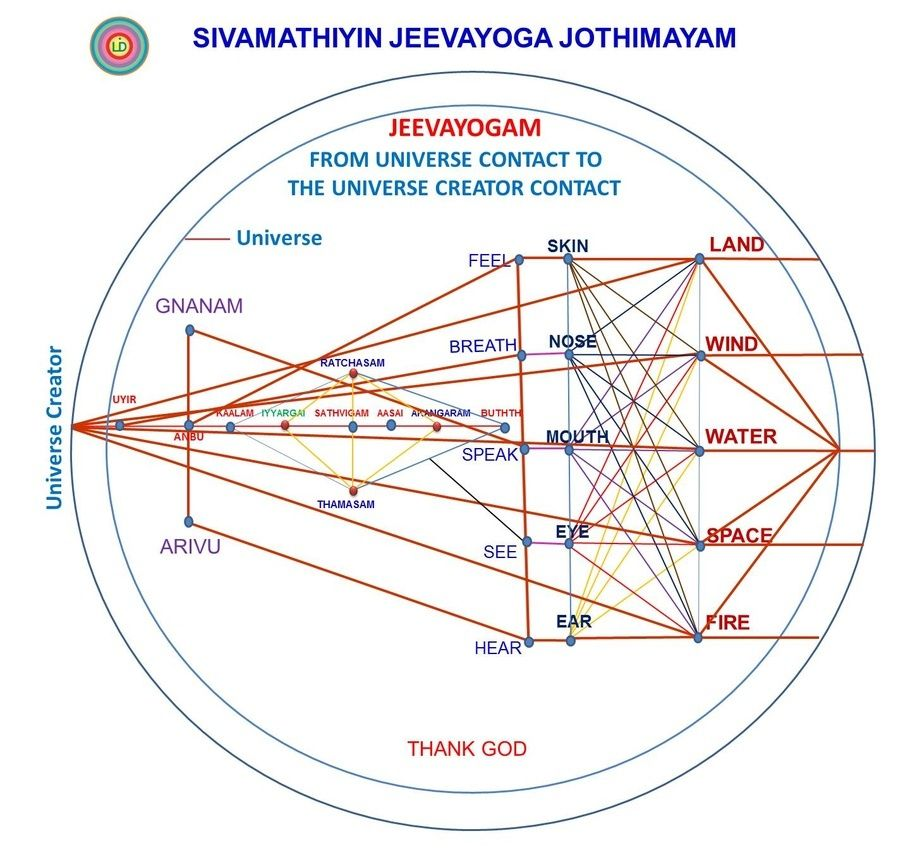 Sivamathiyin Jeevayogam explains all contacts from Universe to The Universe Creator. Thank God.