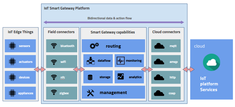 Component Layer Diagram Zigbee System Iot