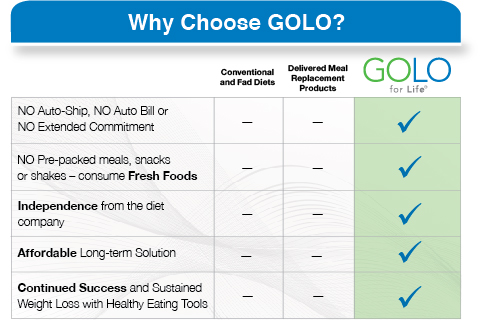 Golo For Life Insulin Resistance Diet Plan Golo Golo