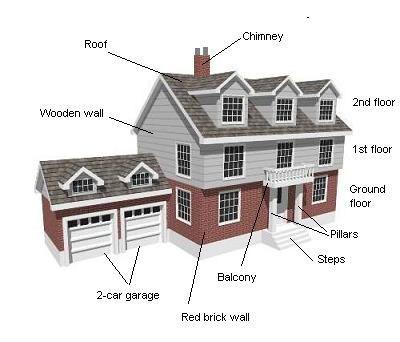 je m 39 instruis en famille the vocabulary of the house le vocabulaire de la maison. Black Bedroom Furniture Sets. Home Design Ideas