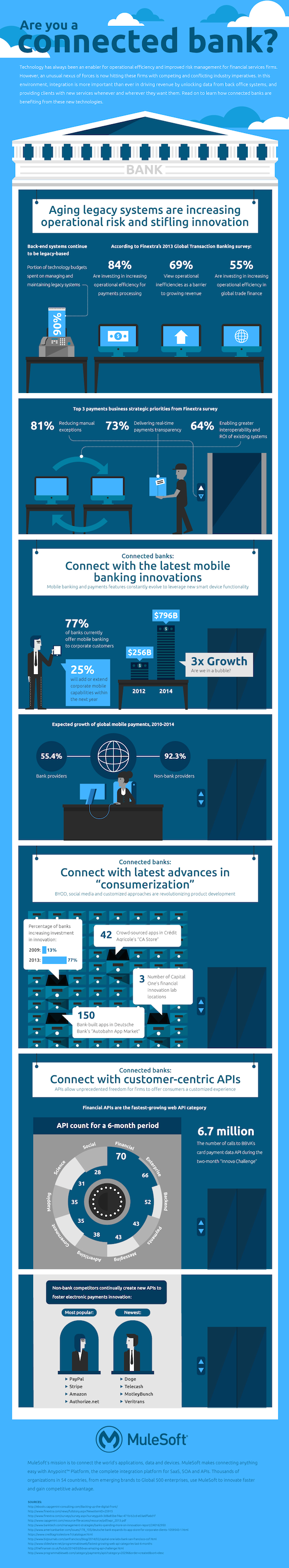 Future Of Financial Services Infographic Financial Services Investing Infographic Banking
