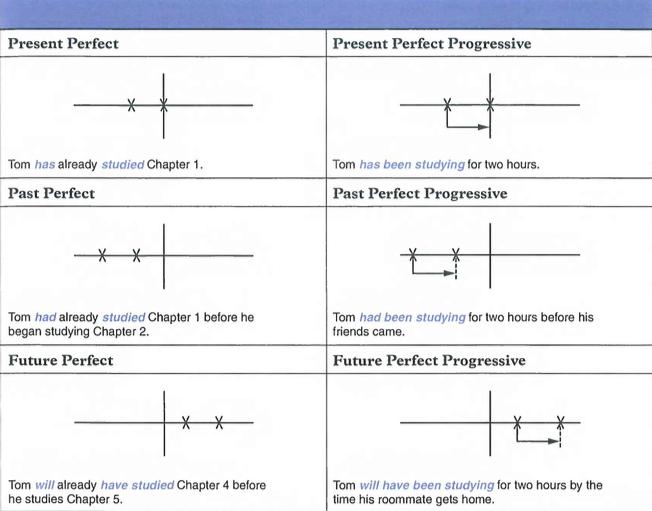 english grammar tense chart pdf