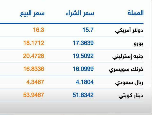 سعر الدولار داخل بنك Cib مصر شراء سعر 15 7 بيع 16 30 اليوم الاحد الساعة 1 ظهرا Signs Photo Views