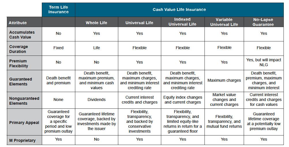 Life Insurance Comparison Excel Five Disadvantages Of Life Insurance Comparison Life Insurance Comparison Universal Life Insurance Life Insurance Companies