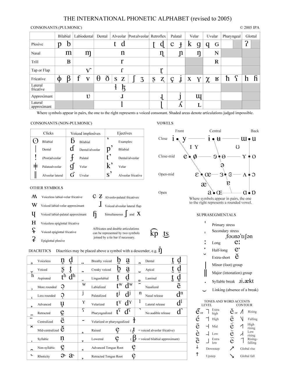 Ipa Chart  Pronunciation Resources    Ipa Language