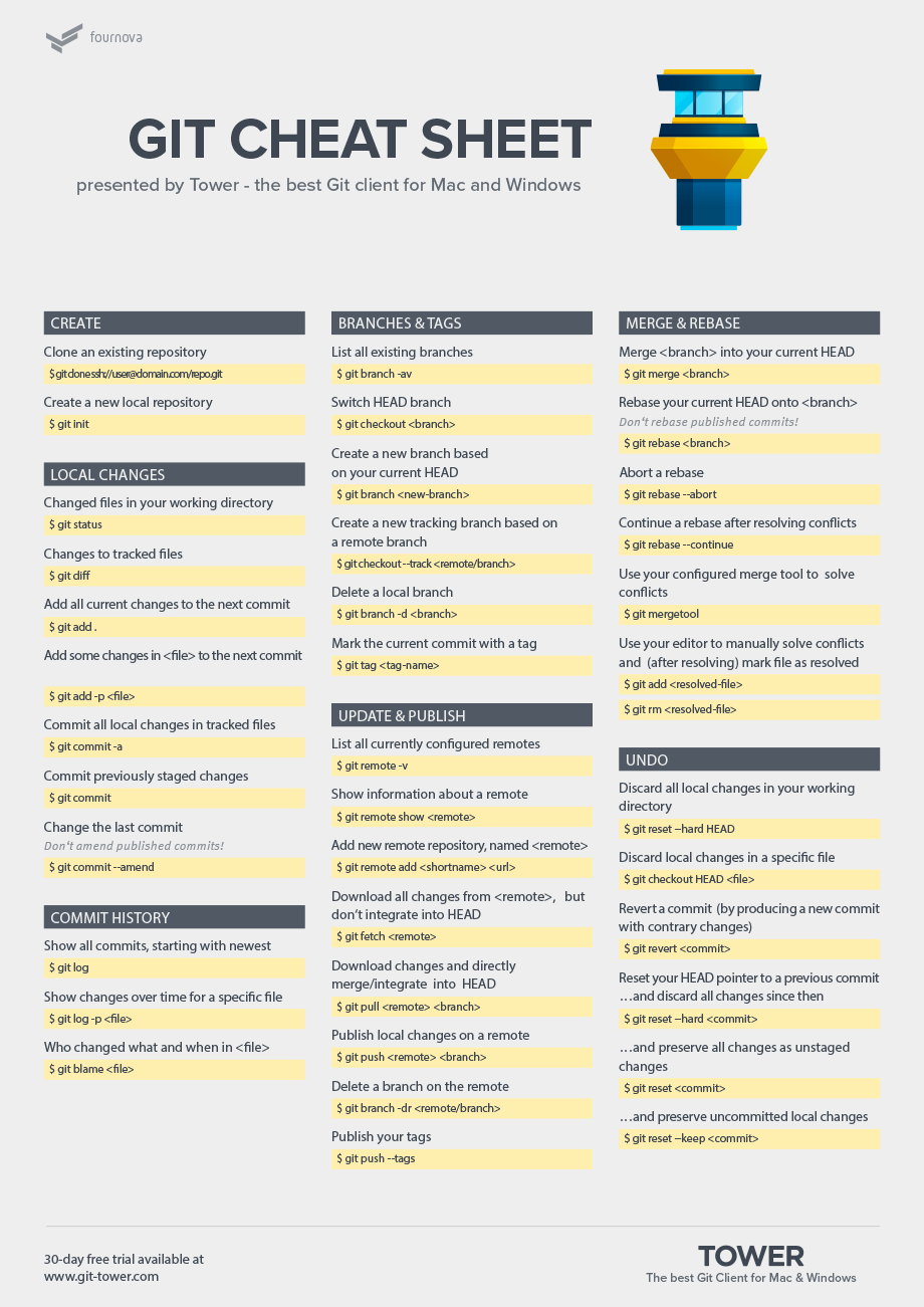 Android Interview Questions Github git cheat sheet in 2020 | cheat sheets, cheating, coding