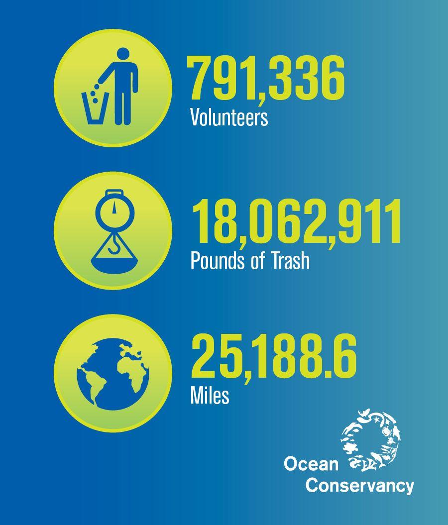 Ocean Conservancy: 2016 Ocean Trash Index