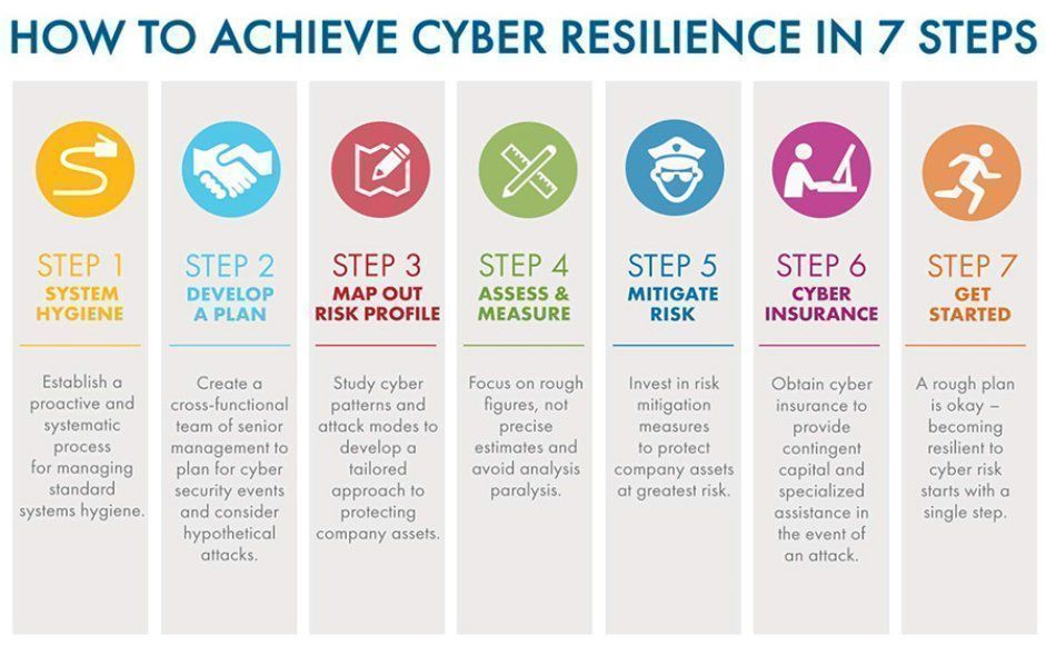 (16) Twitter Cyber, Risk management, How to plan