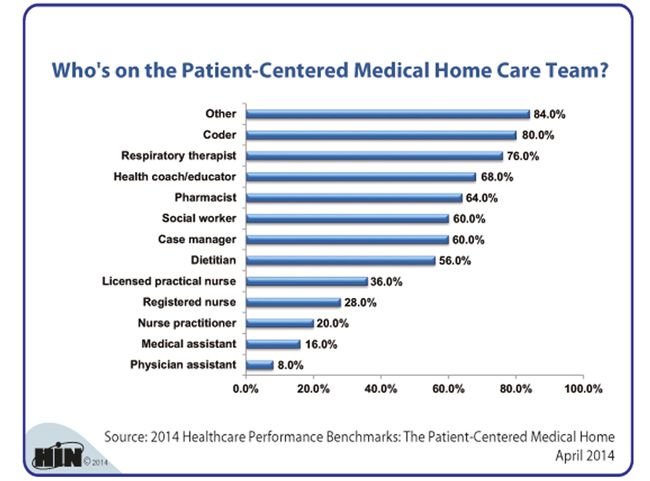 Healthcare Intelligence Network Who S On The Patient Centered Medical Home Care Team Pcmh Care Coordination Home Care Medical