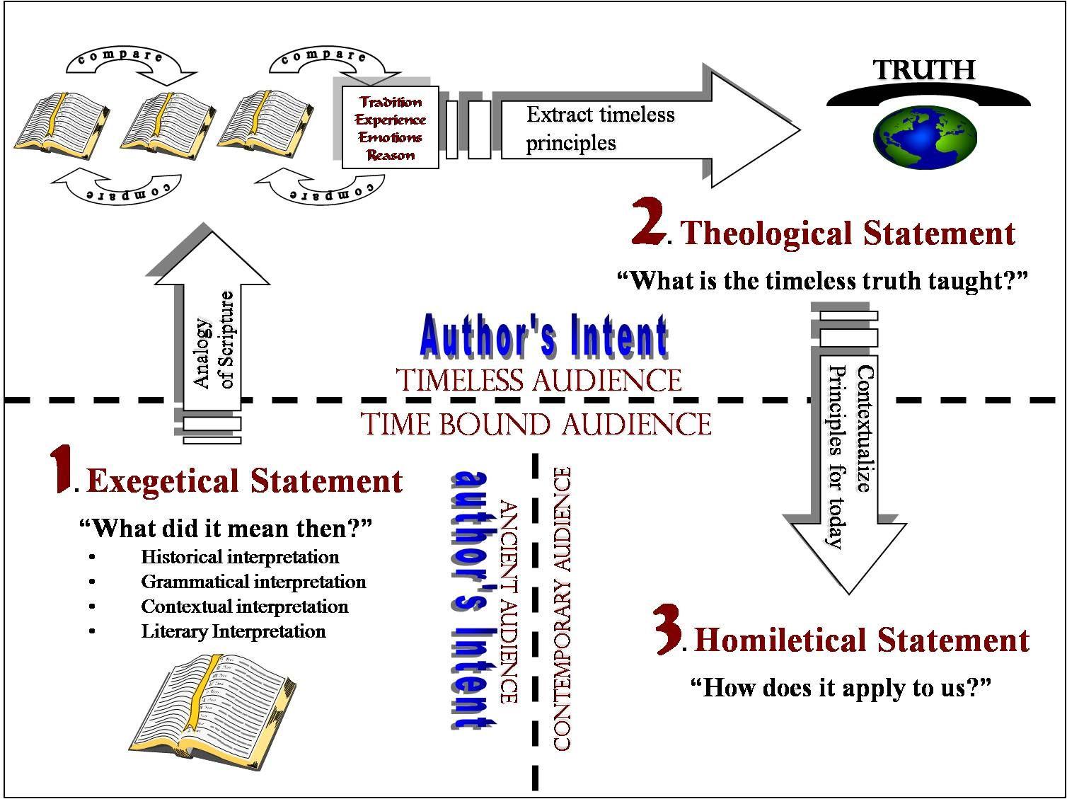 Biblical hermeneutics - Wikipedia
