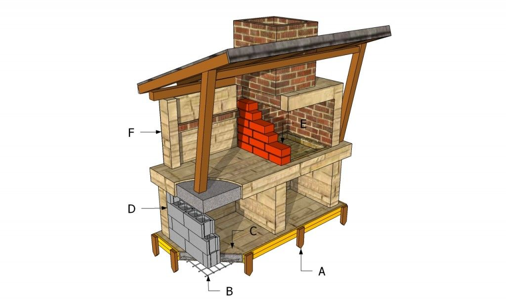Bbq Pit Plans Garden Backyard Bbq Pit Outdoor Cooking