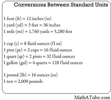 Si Unit Conversion Chart Ibovnathandedecker