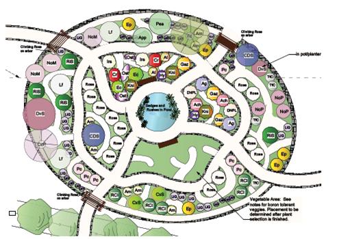 Permaculture Keyhole Garden Garden Landscape Design Keyhole